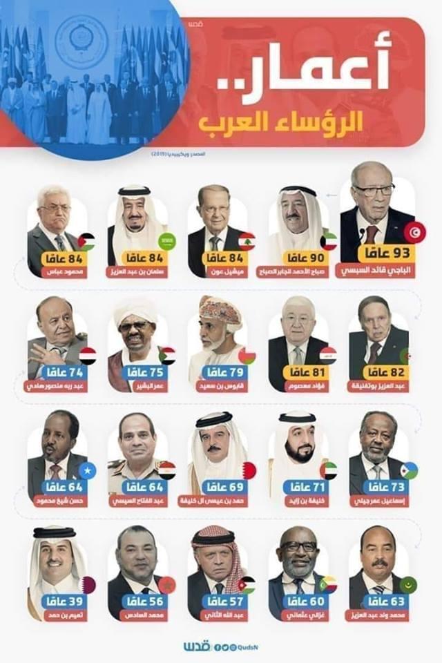 اعمار حكام  الدول العربية