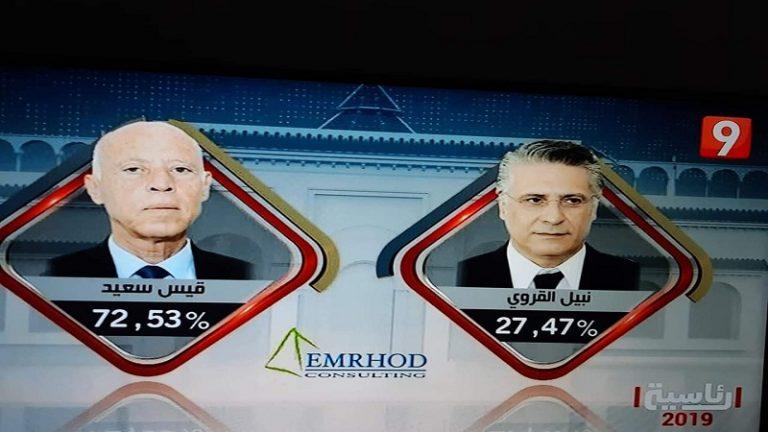 عاجل: فوز قيس سعيد بالرئاسية بنسبة 72.53 % مقابل 27.47 % لنبيل القروي